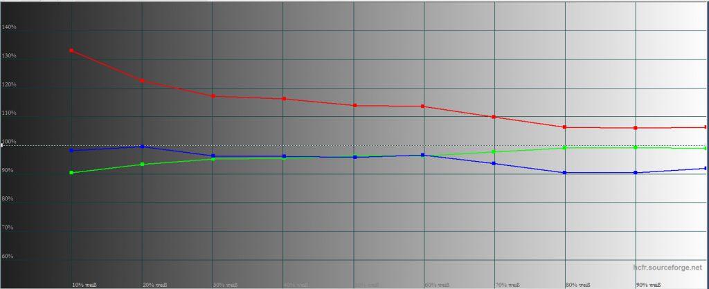 bildmodus-dynamik-mit-lp-filter-graustufenverlauf-mit-c4h-werten