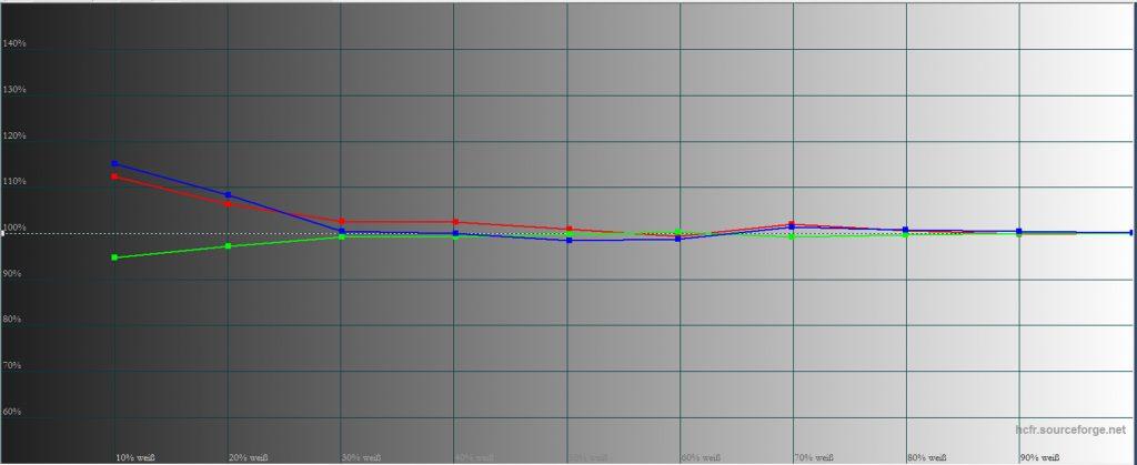bildmodus-natuerlich-farbtemperaturverlauf-nach-kalibrierung