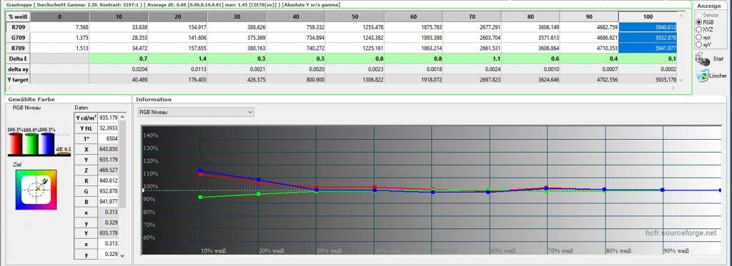 bildmodus-natuerlich-tabelle-farbtemperaturverlauf-nach-kalibrierung