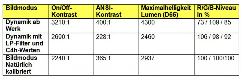 epson-eh-tw9300w-tabelle-mit-und-ohne-cine4home-filter