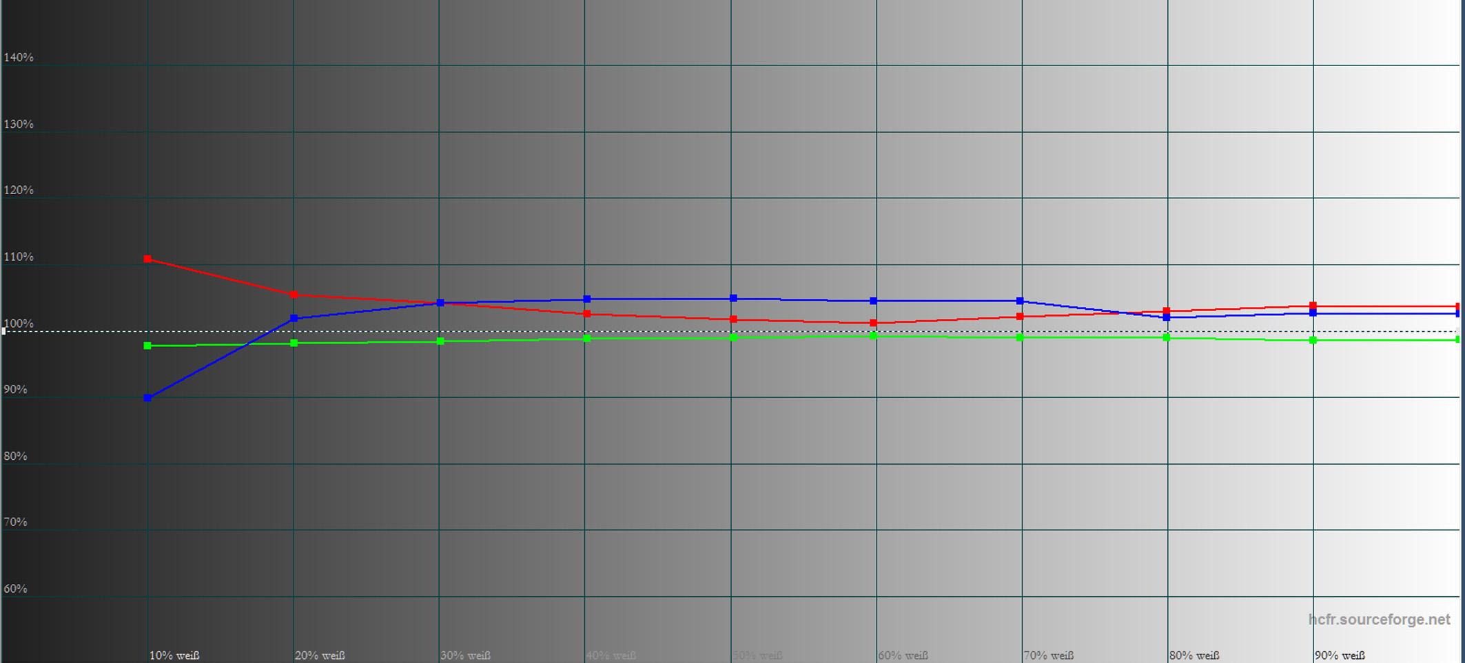 Sony VPL-VW550 - Messung - Graustufenverlauf Bildmodus Referenz - ab Werkt
