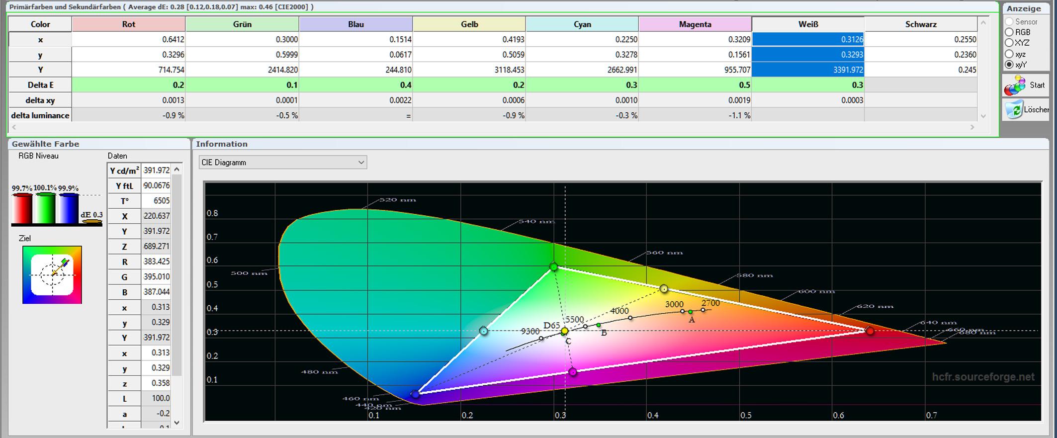 Sony VPL-VW550 - Messung - Tabelle Farbraum - Bildmodus Referenz - kalibriert