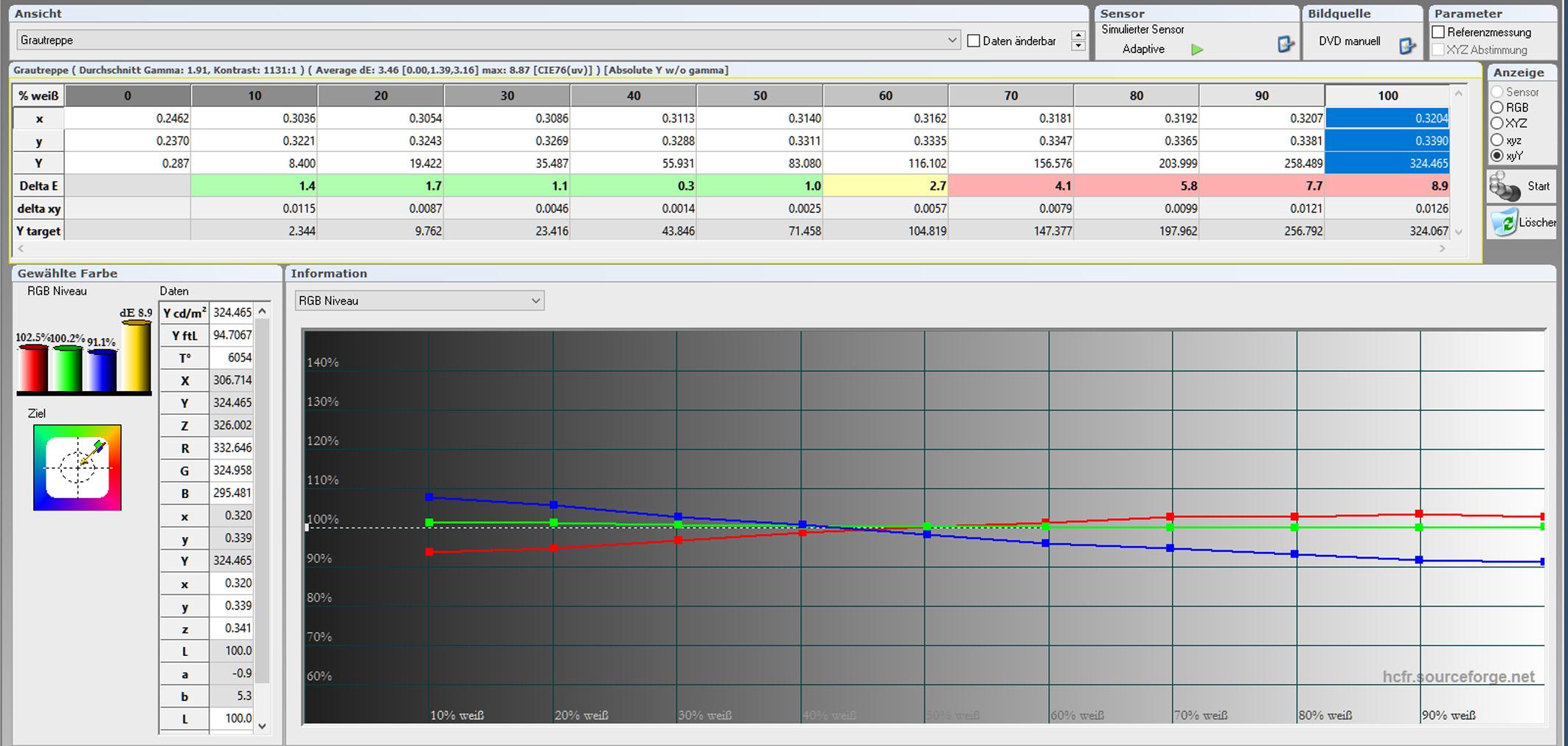 Tabelle Graustufenverlauf: Ab Werk weicht die Farbtemperatur ein wenig vom Optimum ab. Das dokumentieren auch die Delta-E-Werte, die immerhin bis 50 % im grünen Bereich sind. Die Farbtemperatur ist mit 6054 Kelvin etwas zu warm.