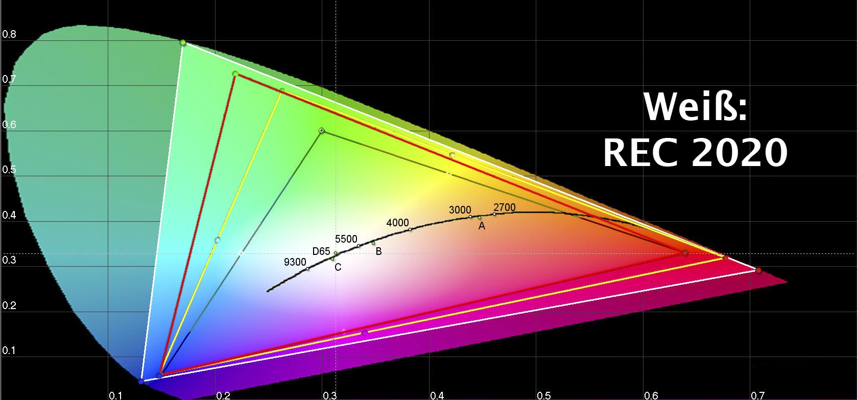 0,00645 Farbräume REC709 - 2020 - Adobe RGB - DCI