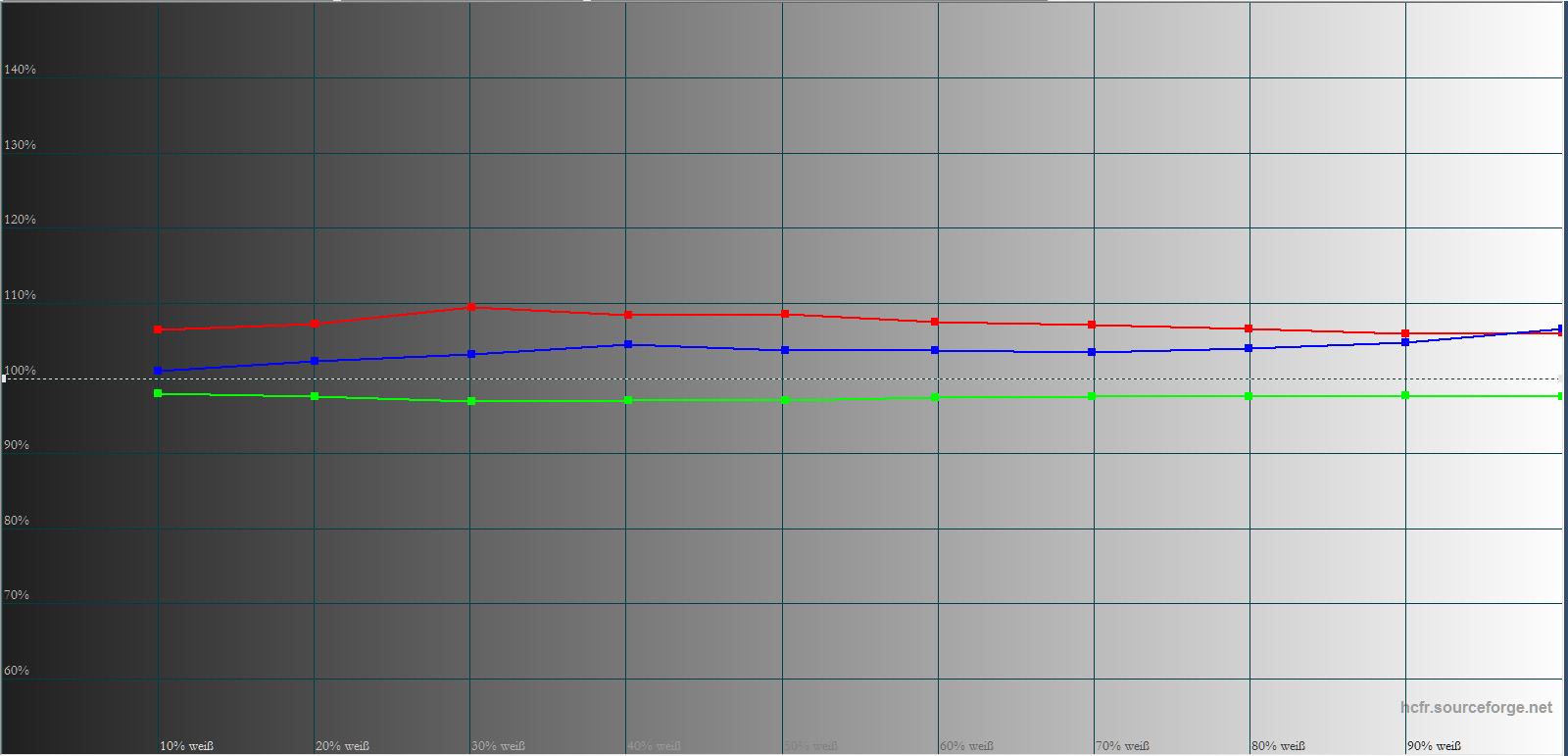 Graustufenverlauf ab Werk: Während Rot und Blau durchweg über dem Soll liegen (100-%-Linie), verläuft Grün knapp darunter. Da der Farbtemperatur weitgehend linear verläuft, stellen sich keinerlei Verfärbungen in Schwarz/Weiß-Bildwerken ein.