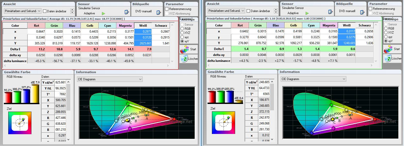"""Farbraum: In der Werkseinstellung (links) fällt der Farbraum etwas größer aus. Ebenso liegt die Farbtemperatur mit 7692 Kelvin über der Norm. Nach der Kalibrierung des Bildmodus """"Benutzer"""" (rechts) sieht das Farbsegel vorbildlich aus. Das belegen auch die Delta-E-Werte in der Tabelle, die allesamt im grünen Bereich sind. Die Farbtemperatur beträgt nun gute 6564 Kelvin (D65)."""
