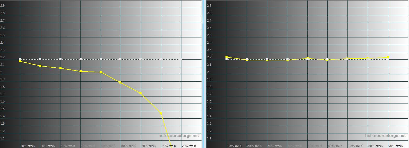 """Gamma: Ab Werk und nach der Kalibrierung fällt der Gammaverlauf homogen aus (rechts). Sobald die dynamische Helligkeitsregelung """"Dynamic Black"""" eingeschaltet wird, ändert sich der gute Bildeindruck sichtbar. Helle Bildinhalte werden zunehmend aufgehellt. Mit einer normnahen Wiedergabe hat das zwar nichts mehr zu tun, ist aber dafür gedacht, vor allem in dunklen Filmszenen helle Bereiche strahlender erscheinen zu lassen."""