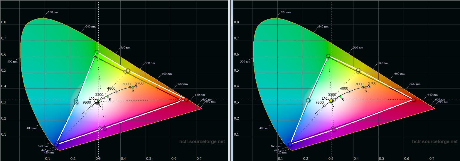 """Farbraum: In der Werkseinstellung (links) ist das Farbsegel ein wenig erweitert, was zu etwas bunteren Farben führt. Im Bildmodus """"Benutzer"""" trifft der Farbraum """"Rec.709"""" seine Sollwerte mit minimalen Korrekturen punktgenau."""
