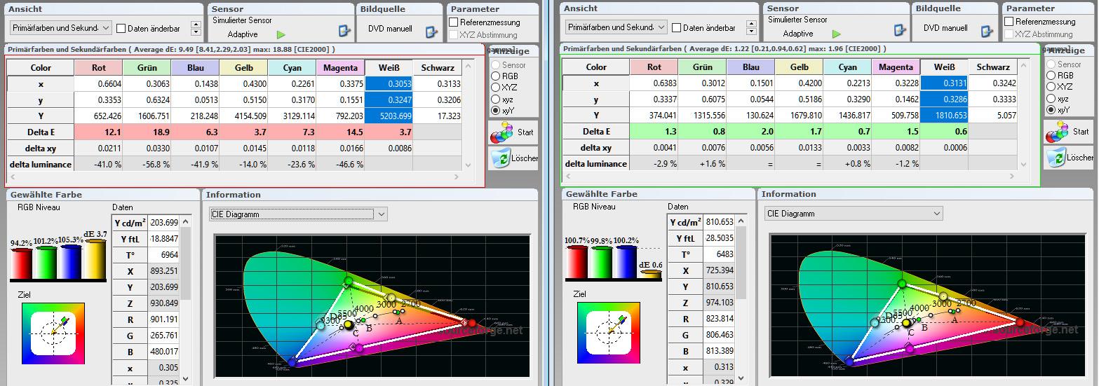 Primär- und Sekundärfarben: Das bestätigen die Tabellenwerte auch eindrucksvoll. Während in der Werkseinstellung die Farbtemperatur und die Delta-E-Werte ihre Vorgaben durchweg verfehlen, sind nach der Kalibrierung Farbtemperatur und Delta-E-Werte allesamt im grünen Bereich. Dafür waren nur ganz geringe Korrekturen im vorbildlich funktionierenden Farbmanagement notwendig.