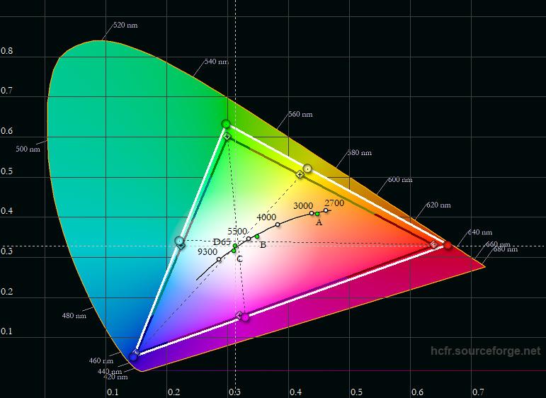 Farbraum: Auch sRGB liefert total normnahe Koordinaten, die exakt dem beigelegten Messprotokoll entsprechen.
