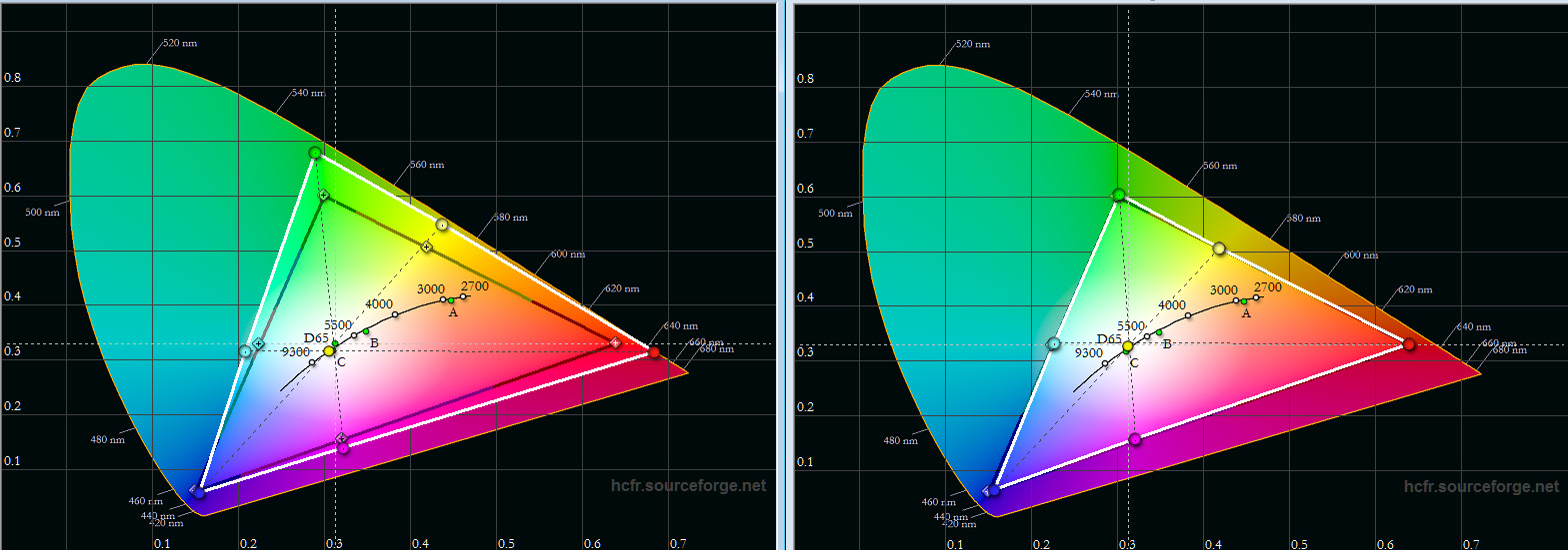 """Farbraum: Das schwarze Dreieck zeigt die Soll-Koordinaten, das weiße Dreieck das Messergebnis. In der Werkseinstellung (Diagramm links) fällt der """"Kino""""-Farbraum sichtbar größer aus. Das führt zu satten Farben in Filmen, Nach der Kalibrierung des """"Natürlich""""- Modus deckt der Farbraum """"Standard"""" exakt die Vorgabe ab."""