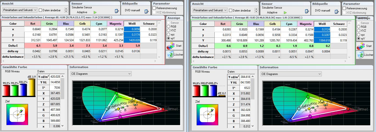 Farbraum: Während in der Werkseinstellung (links) das Farbspektrum etwas größer ausfällt, sind nach der Kalibrierung alle Delta-E-Werte der Primär- und Sekundärfarben im grünen Bereich. Die Farbtemperatur ist mit 6522 Kelvin (D65) absolut heimkinotauglich. Das RGB-Niveau erreicht fast punktgenau jeweils 100 % Rot, Grün und Blau.