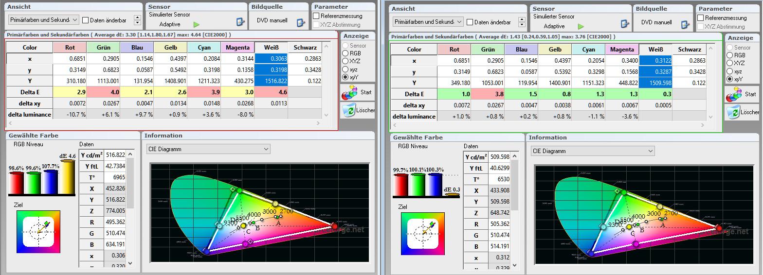 HDR-Farbraum: Bereits in der Werkseinstellung (links) sieht der HDR-Farbraum ordentlich aus. Lediglich das grüne Farbspektrum ist ein wenig untersättigt. Nach der Kalibrierung (rechts) treffen bis auf Grün alle anderen Primär- und Sekundärfarben ihre Sollwerte.