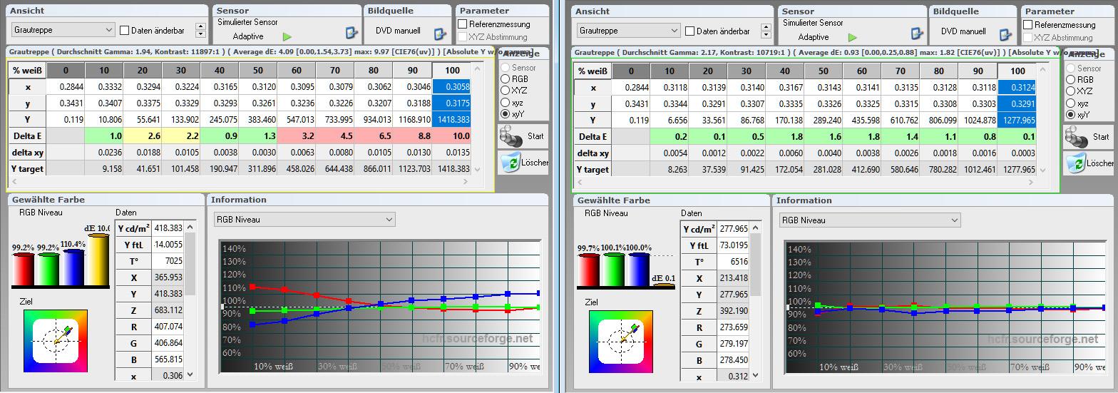 Graustufenverlauf kalibriert rechts - Bildmodus Natürlich Graustufenverlauf: Ab Werk (links) ist der Graustufenverlauf fast X-förmig. Das führt zu deutlich sichtbaren Verfärbungen in Grautreppen und Schwarz/Weiß-Content. Nach der Kalibrierung (rechts) ist der Graustufenverlauf nahezu perfekt. Sämtliche Delta-E-Werte liegen im grünen Bereich, so dass Schwarz/Weiß-Bilder über alle Helligkeitsabstufungen unverfärbt erscheinen.