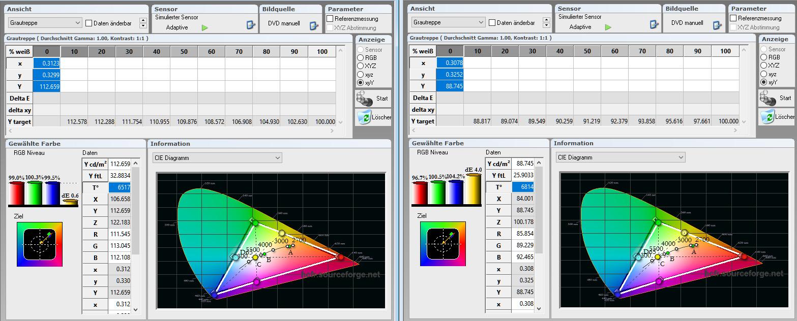 Tabelle: Auf der neutralweißen Gain-1.0-Leinwand beträgt die Leuchtdichte gute 32,8 Footlamberts (links). Die Farbtemperatur erreicht durch die Kalibrierung vorzügliche 6517 Kelvin (D65). Das RGB-Niveau liegt um 100 % bei Rot, Grün und Blau. Besser geht es kaum noch. Die Kauber steht diesen guten Messwerten nicht nach (Diagramm rechts). Systembedingt erzielt sie immer noch vorzügliche 25,9 Footlamberts. Damit ist das Bild auf der Contrast S ca. 20 % dunkler als auf der Gain-1.0-Leinwand. Der Gainfaktor beträgt demnach rund 1,8. Die Farbtemperatur besitzt heimkinotaugliche 6814 Kelvin (D65). Das geht mit dem RGB-Niveau einher, das Rot etwa 2 % niedriger und Blau rund 3 % höher ausweist. Diese Messunterschiede befinden sich aber im Toleranzbereich üblicher Wiederholungsmessungen. In der Praxis, das nehme ich jetzt mal vorweg, sind keinerlei Farbunterschiede auszumachen.