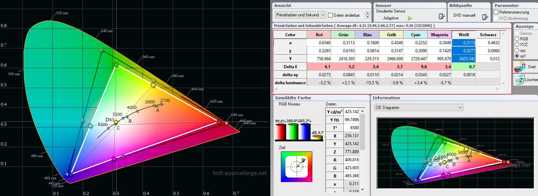 Farbraum HDR: Der Farbraum DCI-P3 für 4K-HDR-Filme fällt sichtbar zu klein aus. Das grüne Farbspektrum ist erheblich untersättigt. Wälder und saftige Wiesen erscheinen deshalb nicht so grün wie es möglich sein kann, wenn das grüne Farbspektrum für HDR vollständig ausgeschöpft wird. Allerdings fällt dieser Umstand nur im direkten A/B-Vergleich auf, wenn ein Projektor direkt daneben ein Vergleichsbild mit korrektem Farbspektrum projiziert. Davon gibt es in der Preisklasse unter 5000,- Euro momentan ganz wenige Modelle (Epson EH-TW7300, Epson EH-TW9300, JVC DLA-X5900, JVC DLA-X5500).