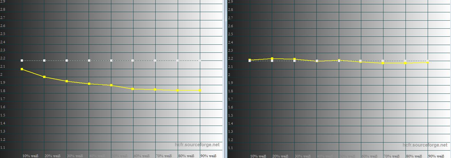 """Gamma: Ab Werk (links) fällt das Gamma schon recht deutlich ab, so dass bereit dunkle Bildinhalte sichtbar aufgehellt erscheinen. Die Folge sind deutliche Einbußen in der Plastizität. Nach der Kalibrierung (rechts) sieht der Gammaverlauf schon besser aus. Die Bilder sehen jetzt viel plastischer aus. Wer ein perfektes Ergebnis erzielen möchte, sollte zur AutoCal-Software greifen, die kostenlos von der JVC-Website heruntergeladen werden kann. Via manuellen """"EQ"""" und automatischen Kalibrierung kann diesbezüglich Perfektion angestrebt werden."""