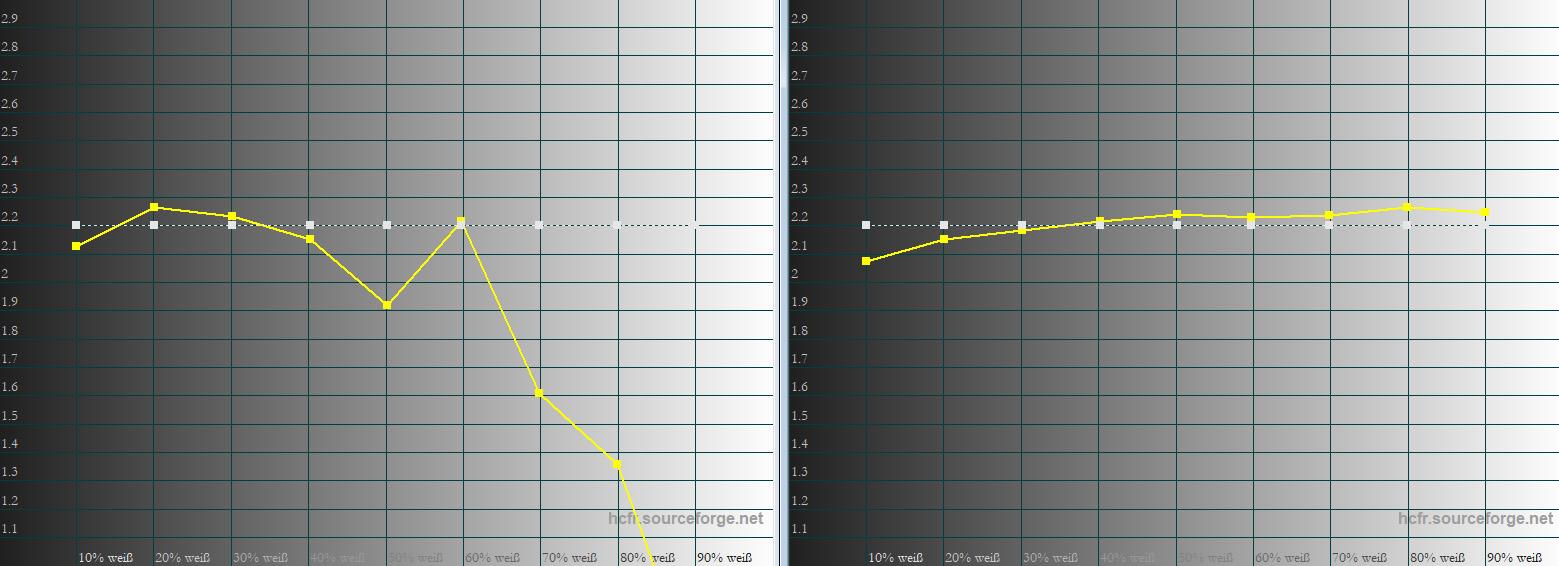 Gamma: In der Werkseinstellung (links) ist der Gammaverlauf suboptimal. Ab 60 IRE wird das Bild massiv aufgehellt, was zu wenig plastischen Bildern führt. Das ist die Folge der dynamischen Helligkeitsregelung und Brilliant Color. Wird das Gamma auf 2.3 gestellt und die Lampe auf Hoch sowie Brilliant Color ausgeschaltet, sieht der Gammaverlauf ab 20 IRE schon ordentlich aus.