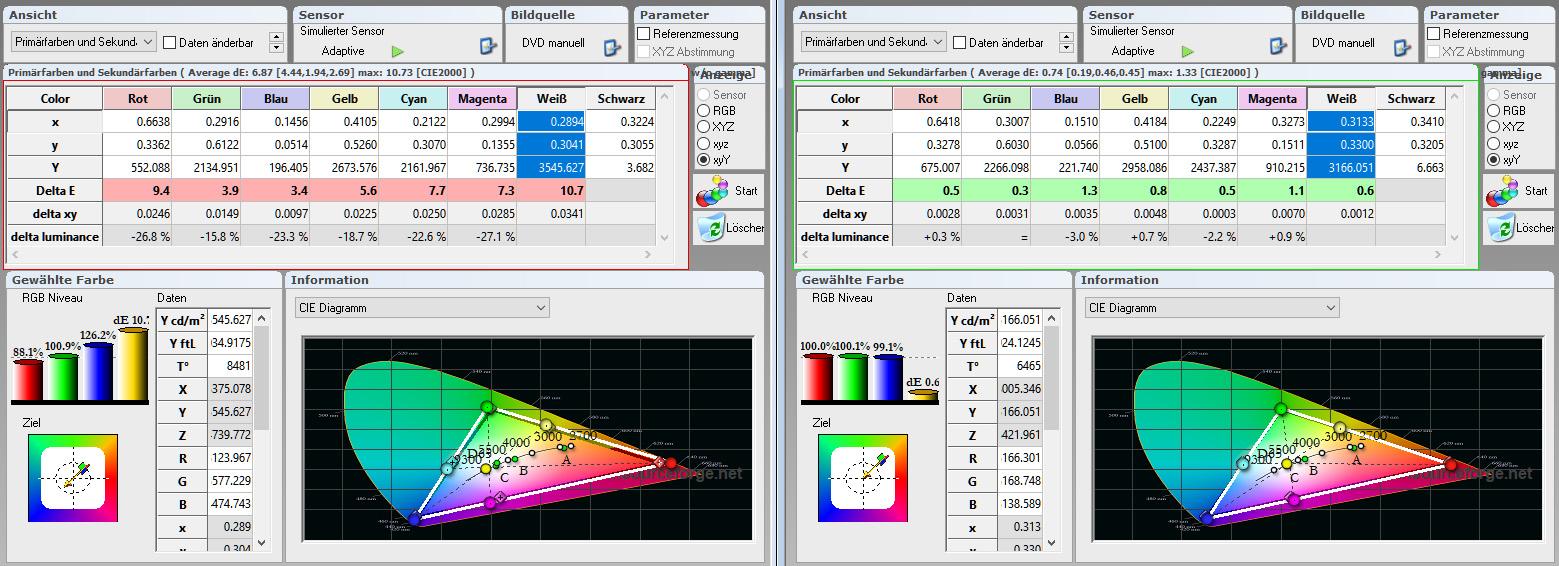 Bildmodus Cinema Tabelle Farbraum: Während die Farbtemperatur in der Werkseinstellung noch kühle 8481 Kelvin beträgt, kommt sie nach der Kalibrierung dem Ideal von 6504 Kelvin (D65) sehr nahe. Das RGB-Niveau fällt mit 100 % Rot, 100 % Grün und 99 % Blau hervorragend aus. Obendrein sind alle Delta-E-Werte (0,5 – 1,1) der Primär- und Sekundärfarben im grünen Bereich.