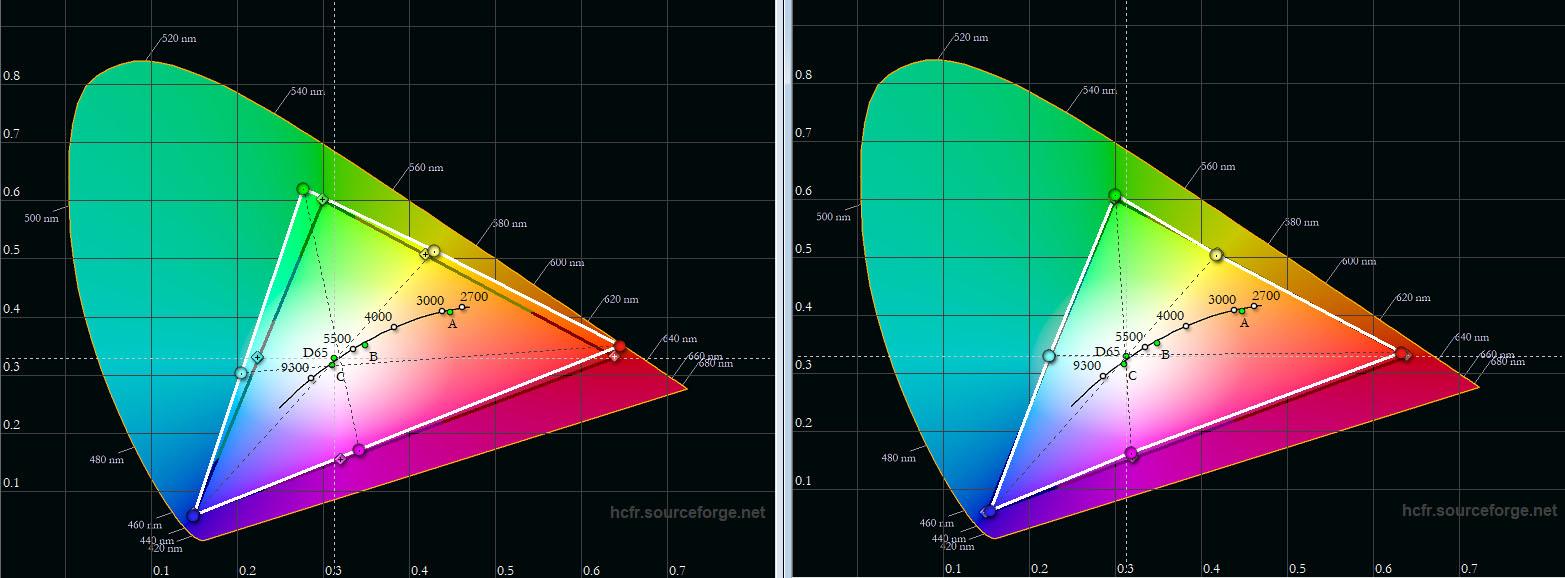 Farbraum: Das schwarze Dreieck zeigt die Soll-Koordinaten, das weiße Dreieck die gemessenen Werte. Links ist der Farbraum ab Werk abgebildet. Dieser liegt nur geringfügig neben der Vorgabe. Rechts ist der Farbraum nach einer schnellen Korrektur zu sehen. Hier treffen die Primär- und Sekundärfarben ihre Vorgaben fast punktegenau.