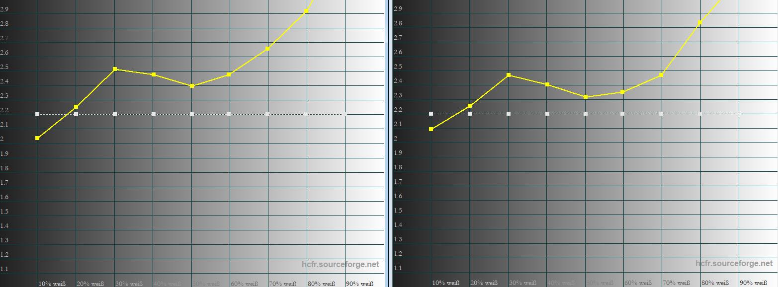 Gamma: Die weiße Linie zeigt die Vorgabe vom Gamma 2.2. Die gelbe Linie zeigt die Messwerte des Testgerätes. Sowohl in der Werkseinstellung als auch korrigiert weicht das Demomodell deutlich vom angestrebten Soll ab.
