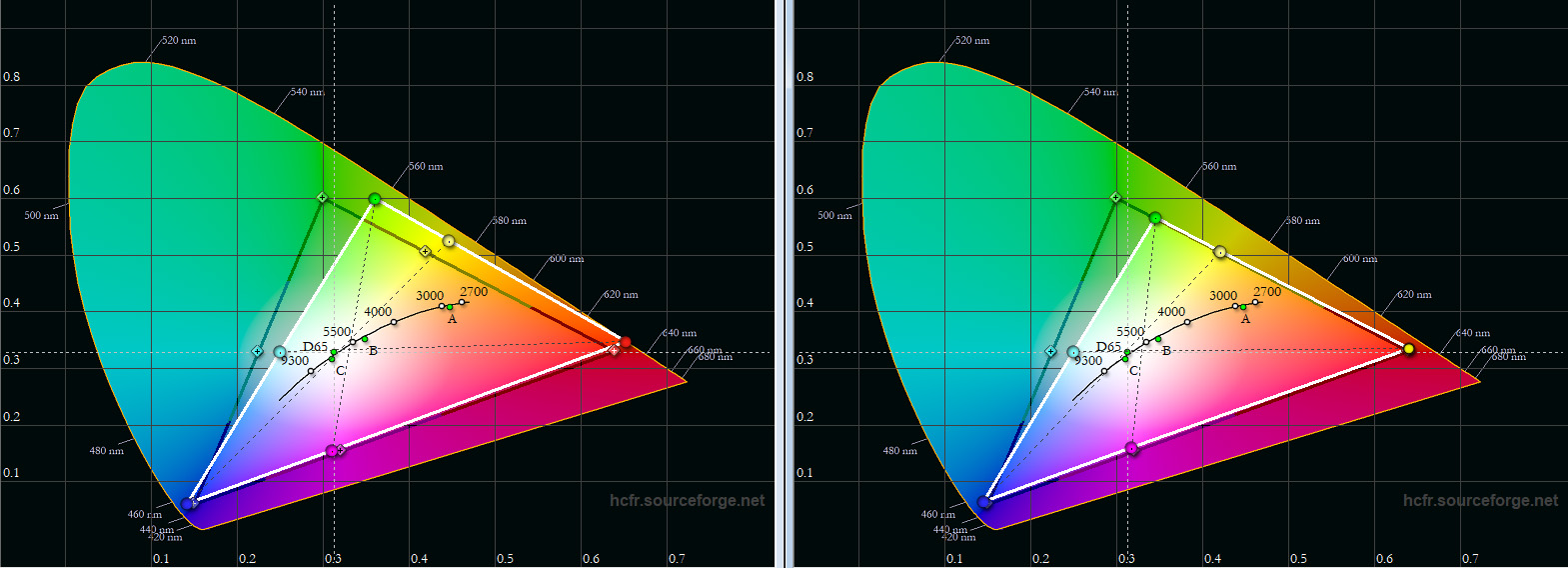 Farbraum: Das schwarze Dreieck zeigt die Sollwerte, das weiße Dreieck das Messergebnis. In der Werkseinstellung (Diagramm links) fällt auf den ersten Blick auf, dass Grün in Richtung Gelb verschoben ist. Das ist typisch für Projektoren, die auf Helligkeit getrimmt sind. Die Folge ist ein limettenfarbiges Grün. Cyan und Gelb verfehlen ihre Ziel-Koordinaten ebenfalls. Blau, Magenta und Rot kommen hingegen ihren Sollpunkte bereits nahe. Etwas besser sieht es nach der Kalibrierung (Diagramm rechts) aus. Bis auf Grün und Cyan treffen Rot, Magenta, Blau und Gelb ihre Zielkoordinaten fast punktgenau.