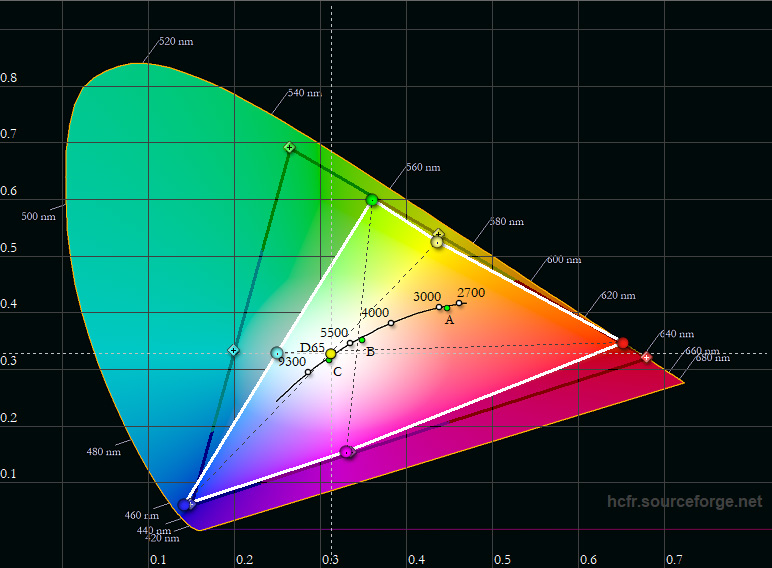 Farbraum HDR: Das schwarze Dreieck zeigt den großen DCI-P3-Farbraum, der aktuell für HDR-Filme genutzt wird. Das weiße Dreieck zeigt, was der ViewSonic PX747-4K darstellt. Hier wird deutlich, dass vor allem Rot, Grün und Cyan von den Vorgaben abweichen, während Blau, Magenta, Gelb ihrem Soll wirklich nahekommen.