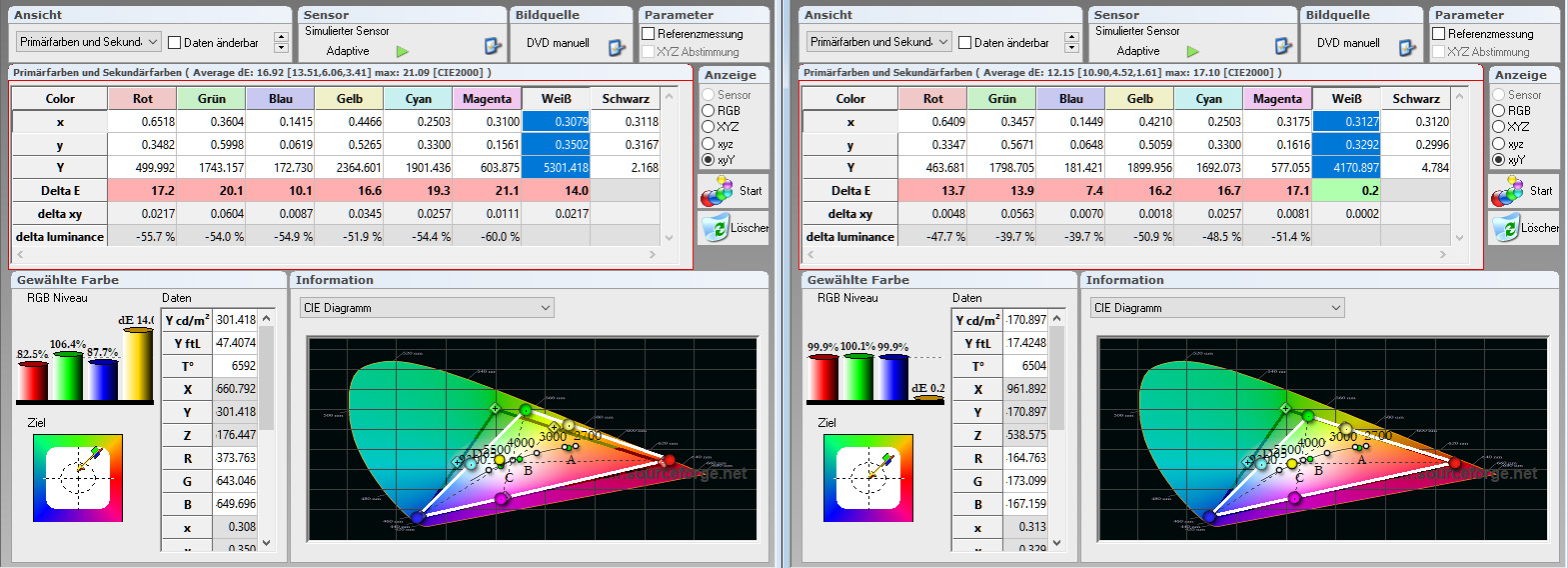 """Farbraum-Tabelle: In der Tabelle ist gut abzulesen, was das Weißsegment im Farbrad des DLP-Projektors bewirkt. Wenn die Luminanzen (Y) von Rot, Grün und Blau addiert werden, kommt normalerweise die Maximalhelligkeit Weiß (bei 100 IRE) heraus. Im Fall des kalibrierten Modus """"User 1"""" müsste Weiß bei 100 IRE rund 2443 cd/m² besitzen. Tatsächlich sind es aber 4170 cd/m². Das Weiß-Segment mischt zusätzlich zu den Farbluminanzen von RGB also noch weiteres Licht dazu. In diesem Fall sogar satte 1727 cm/m². Korrigieren lässt sich das leider nicht sinnvoll."""