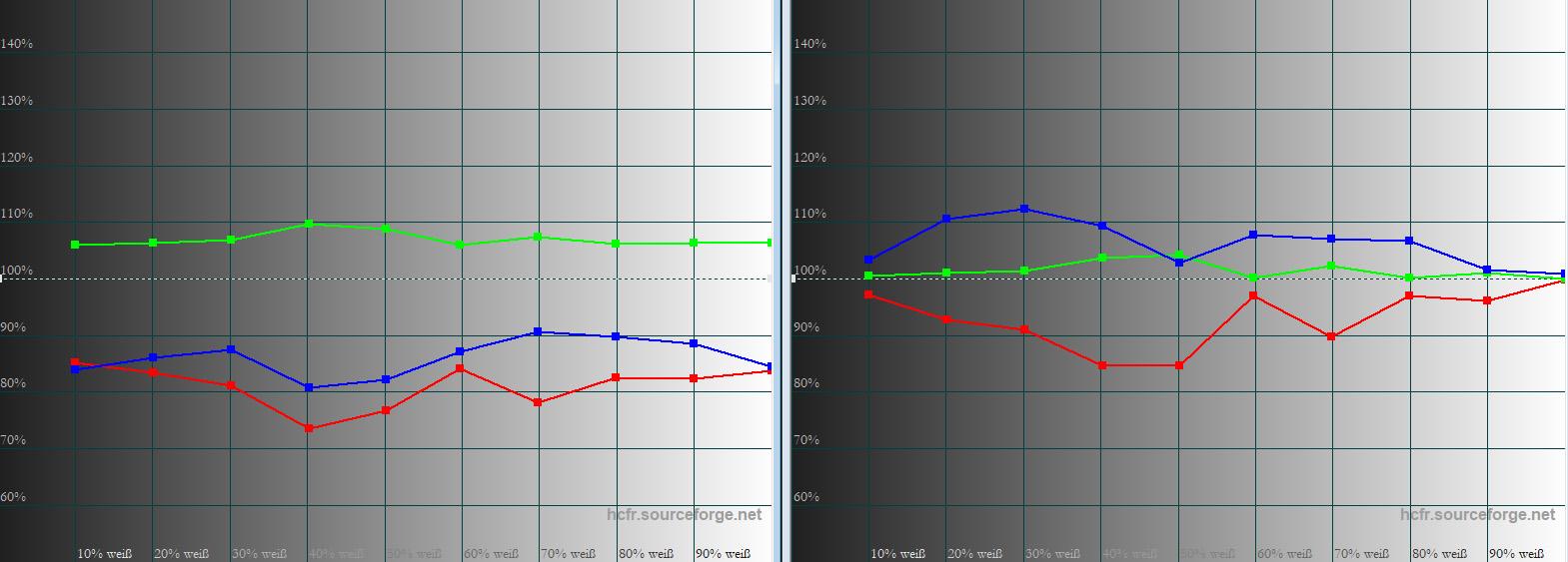 """Graustufenverlauf: Idealerweise verlaufen Rot, Grün und Blau über alle Helligkeitsabstufungen exakt auf der 100 % Linie. Ab Werk (links) liegen Rot und Blau sichtbar darunter. Nach der Kalibrierung (rechts) ist die Farbtemperatur von 6500 Kelvin bei 100 IRE und 10 IRE ordentlich getroffen. Grün kommt dem Sollverlauf jetzt ebenfalls nahe, aber Rot und Blau sehen abseits der Vorgaben ein wenig """"hakelig"""" aus. Auf das Bild hat das keine nennenswerten Auswirkungen. Selbst eine Grautreppe sieht völlig farbneutral aus."""
