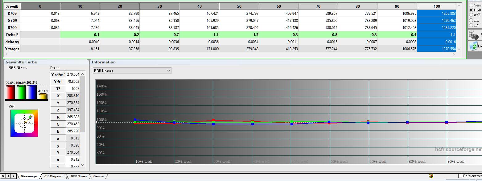 Graustufenverlauf: Nach einer minimalen Korrektur ist der Graustufenverlauf mustergültig über alle Abstufungen hinweg. Die Delta-E-Werte sind allesamt im grünen Bereich.
