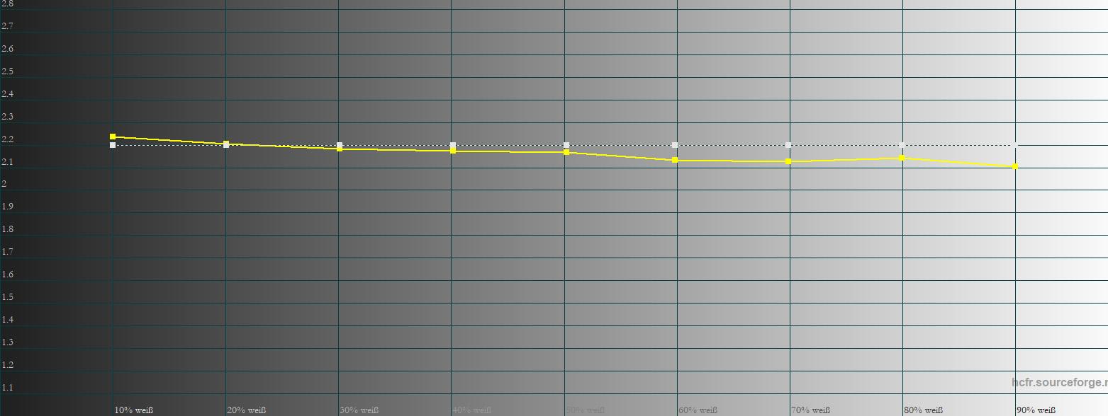 Gamma: Der Gammaverlauf ist ebenfalls auf gutem Niveau. Der leichte Drift in Richtung 2.1 ab 60 % hat allenfalls akademischen Wert.
