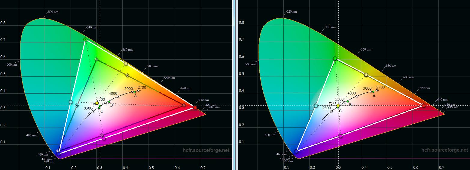 """Farbraum: Das schwarze Dreieck zeigt die Soll-Koordinaten des Rec.709-Farbraummodells, das weiße Dreieck die Messergebnisse des Projektors. Allein der Bildmodus """"Cinema"""" (rechts) stellt den HDTV-Farbraum normgerecht dar. Alle anderen Bildmodi wie beispielsweise """"User 1"""" (links) besitzen ein deutlich erweitertes Farbspektrum."""