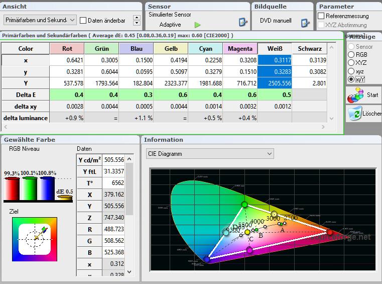 Farbraum nach der Kalibrierung: Die DeltaE-Werte beschreiben die prozentuale Abweichung vom Soll. Das Diagramm zeigt oben in der Tabelle eindrucksvoll auf, dass alle Primär- und Sekundärfarben buchstäblich im grünen Bereich sind. Darüber hinaus sind die Farbtemperatur mit 6562 Kelvin (D65) und das RGB-Niveau mit jeweils rund 100 % absolut heimkinotauglich.