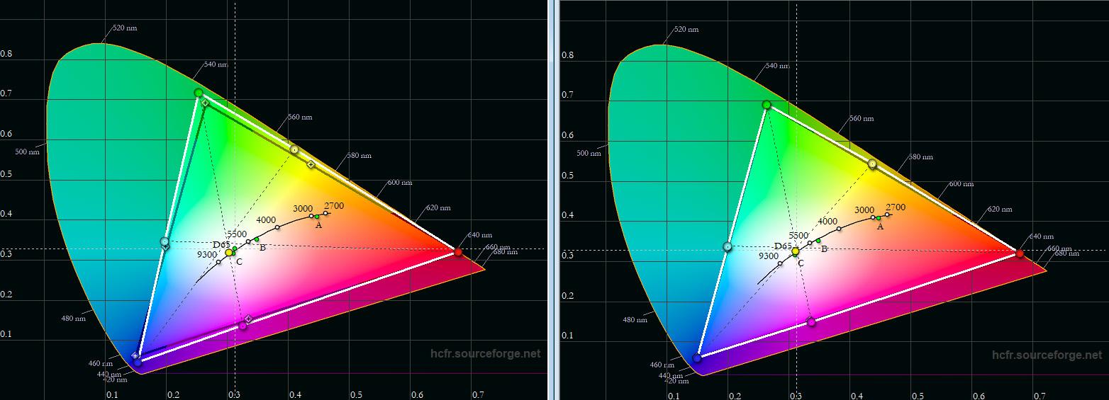 Farbaum DCI-P3: Bereits out-of-the-Box deckt der X12000 den riesigen Farbraum komplett abgedeckt (links). Eine Korrektur ist im Grunde nicht notwendig. Trotzdem gelingt es mir mit nur wenigen Handgriffen, eine feine Korrektur durchzuführen, so dass auch hier alle Delta-E-Werte unter 1,0 liegen.