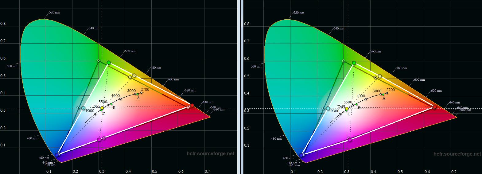 Farbraum Rec.709 Wie in der Regel üblich bei Projektoren, die konsequent auf Helligkeit getrimmt sind, ist das Grüne Farbspektrum limitiert. In der Werkseinstellung (links) weicht Grün von der Vorgabe (schwarzes Dreieck) ein wenig ab. Die Messung zeigt (weißes Dreieck), dass Grün in Richtung Gelb verschoben ist. Die übrigen Farben kommen ihren Vorgaben hingegen nahe. Nach der Kalibrierung (rechtes Diagramm) liegt vor allem Rot deutlich besser im Soll. Grün lässt sich aus physikalischen Gründen nicht näher an seine Sollposition verschieben.