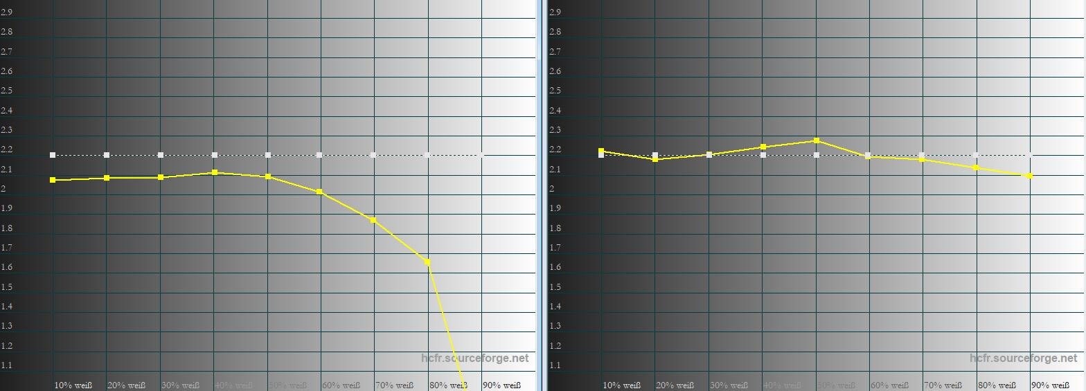"""Gamma: In der Werkseinstellung (links) ist ganz gut zu sehen, dass das Gamma von seiner Vorgabe (weiße 100-%-Linie) abweicht. Das ist der Kombination aus Weißsegment, dynamischer Lampenregelung (SmartEco) und """"Brilliant Color"""" geschuldet, um einen besseren Kontrasteindruck zu erzielen. Kalibriert (rechts) mit """"Brilliant Color 3"""" ist das Ergebnis normnah, so das vor allem helle Bereiche noch besser durchgezeichnet sind."""