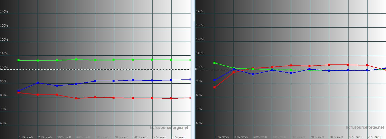 Graustufenverlauf: Rot, Grün und Blau (RGB) sollen möglichst gleichmäßig auf der 100-%-Linie entlang verlaufen, um einen gleichmäßigen Farbverlauf zu gewährleisten. In der Werkseinstellung (links) fällt die Farbtemperatur mit 6900 Kelvin ein klein wenig zu kühl aus. Da der Graustufenverlauf von RGB allerdings homogen ist, gibt es keinerlei Verfärbungen im Bild. Nach der Korrektur (rechts) auf rund 6500 Kelvin (D65) kommen RGB ab 20 IRE ihren Vorgaben vortrefflich nah. Schwarz/Weiß-Filme und Schneelandschaften erscheinen somit vollkommen farbneutral.