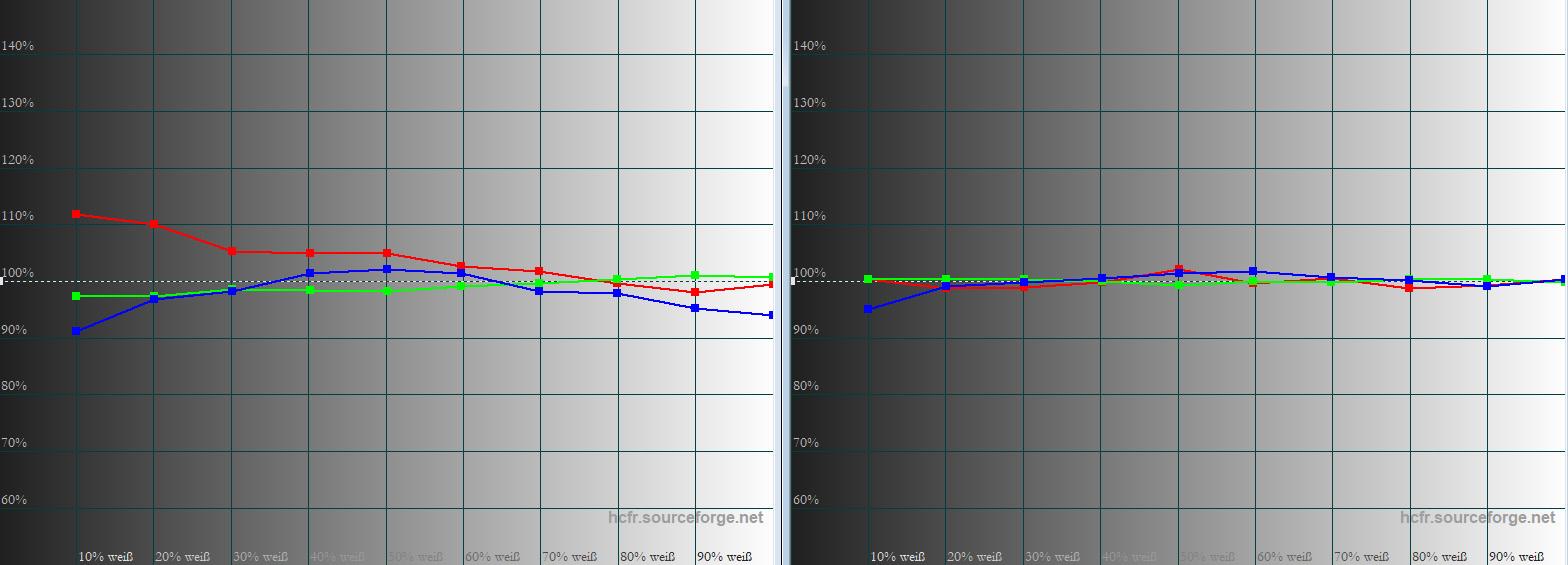 Graustufenverlauf: Bereits in der Werkseinstellung (links) sind alle Grauabstufungen unverfärbt. Kalibriert (rechts) werden die leichten Abweichungen eingefangen, so dass Farbverläufe noch natürlicher aussehen.