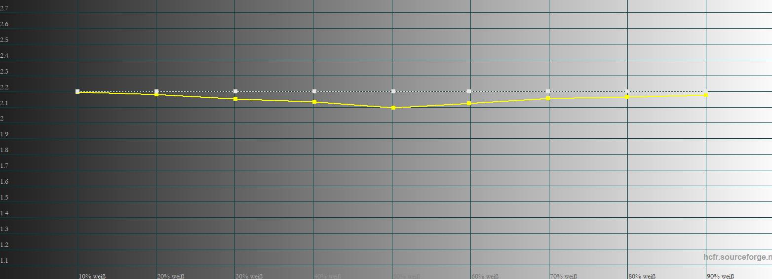 Gamma: Das Gamma 2,2 (gelbe Linie) bedarf keiner Änderung.
