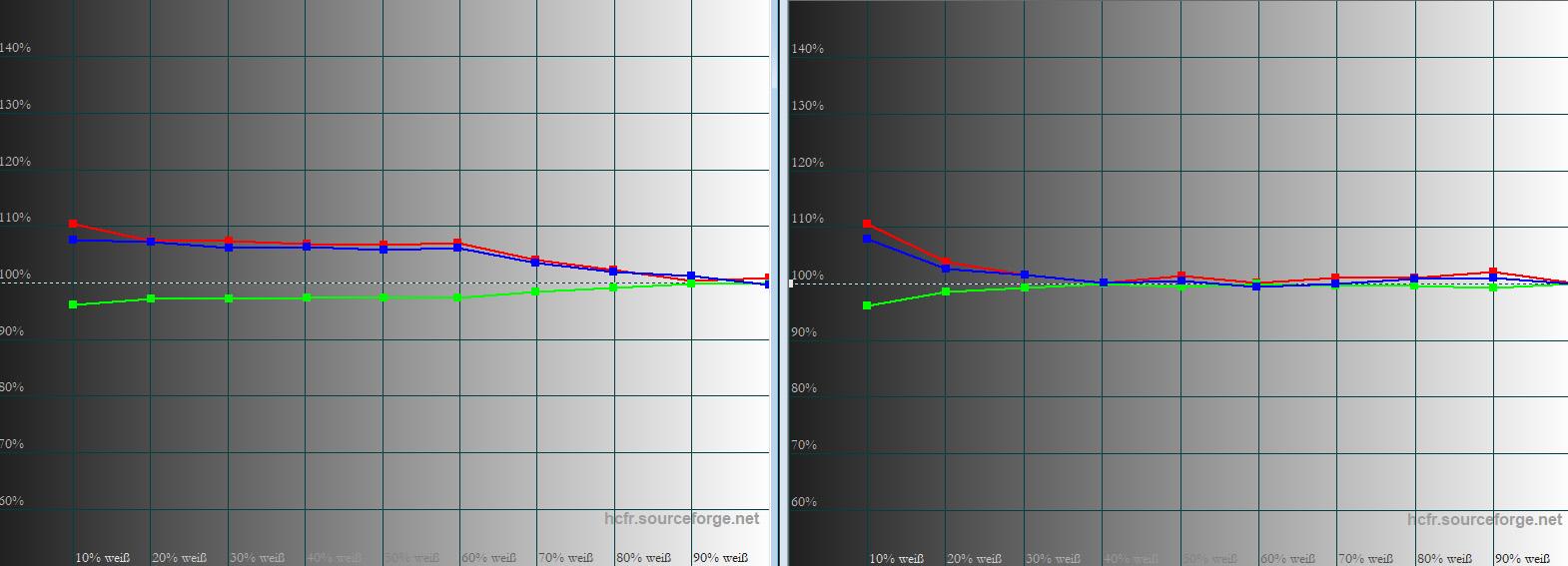 Graustufenverlauf Während Grün in der Werkseinstellung (links) exakt an der Vorgabe verläuft (weiße 100-%-Linie), weichen Rot und Blau bis etwa 60 % geringfügig davon ab. Sichtbar ist das im Filmbetrieb allerdings nicht, da Grautreppen total farbneutral dargestellt werden. Nach der Kalibrierung (rechts) verlaufen RGB ab 20 % vollkommen homogen und normgerecht.