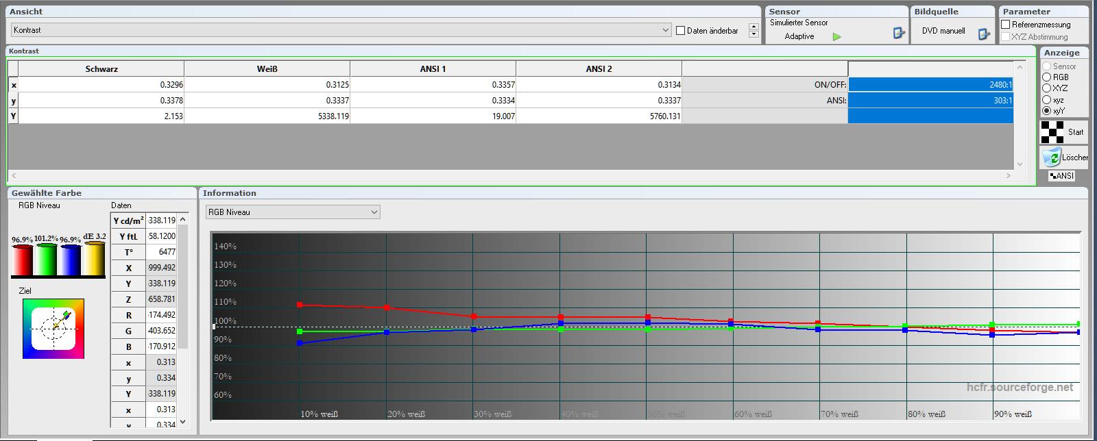 Bildmodus Cinema – Werkseinstellung: Die Tabelle weist auf den ersten Blick sichtbar aus, wie gut der Graustufenverlauf bereits Out-of-the-Box ist. Grautreppen und Schwarz/Weiß-Filme erscheinen vollkommen farbneutral. Von 30 – 100 IRE bedarf es praktisch keiner Korrektur. Das RGB-Niveau weicht maximal 3,1 % von der Sollvorgabe ab. Das ist vorbildlich. Der Kontrast ist mit 2480:1 (On/Off - dynamisch) und 303:1 (ANSI) auf Topniveau in dieser Preisklasse.