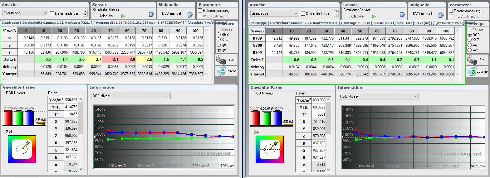 Tabelle Graustufenverlauf/Farbtemperatur In der Werkseinstellung (links) ist bereits gut zu sehen, dass die Delta-E-Werte durchweg ordentlich ausfallen. Das RGB-Niveau ist mit rund 100% sogar absolut vorbildlich von Acer implementiert. Nach der Kalibrierung (rechts) sind alle Delta-E-Werte mit < 0,8 buchstäblich im grünen Bereich. Besser geht es kaum noch.