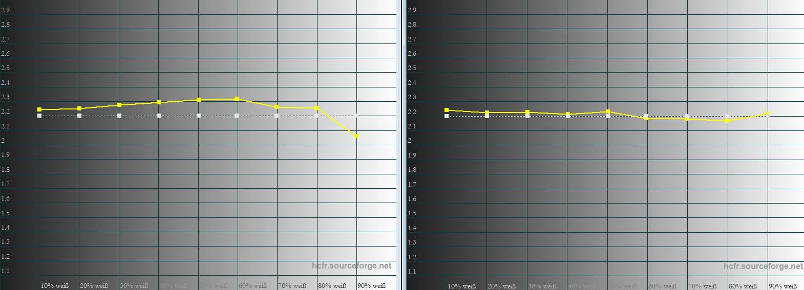 Gamma Der Gammaverlauf ist nach der Kalibrierung (rechts) völlig im Soll. Doch auch in der Werkseinstellung (links) gibt es kaum einen Grund zum Kritteln. Die Aufhellung bei 90 % spielt in der Praxis keine Rolle, weil sie schlicht und ergreifend nicht sichtbar ist.