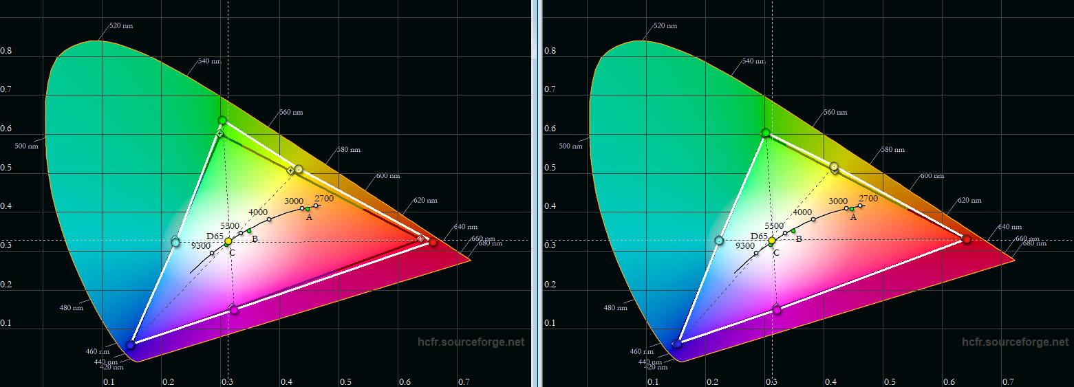 """Farbraum: Das schwarze Dreieck zeigt die Soll-Koordinaten des Rec.709-Standards. Das weiße Dreieck die gemessenen Werte. Bereits ab Werk (""""Kino"""") sieht das Diagramm (links) gut aus. Das Farbspektrum ist leicht erweitert, was zu etwas kräftigeren Hautfarben führt. Nach der Kalibrierung (rechts) werden alle Vorgaben mustergültig eingehalten."""