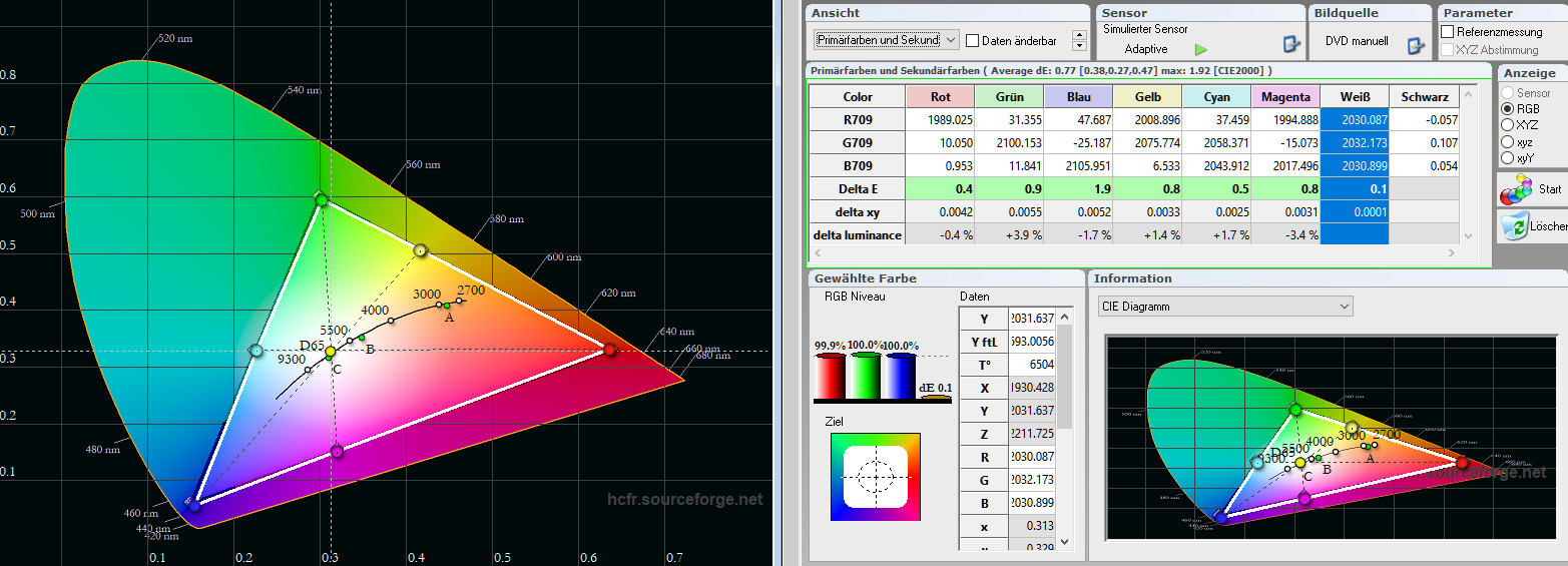 JVC DLA-X7900 – Referenz-Messung im Lichtweg: Schauen wir uns den Farbraum an (links). Das schwarze Dreieck ist die Vorgabe, das weiße Dreieck ist das Messergebnis. Der Farbraum wird nahezu mustergültig eingehalten. Rechts ist die Tabelle mit allen Werten aufgeführt. Zunächst einmal fällt auf, dass alle Delta-E-Werte im grünen Bereich sind. Das RGB-Niveau macht mit Rot 99,9 %, Grün 100 % und Blau 100 % eine Punktlandung. Die Farbtemperatur beträgt perfekte 6504 Kelvin (D65). Besser lässt sich ein Projektor praktisch nicht kalibrieren.