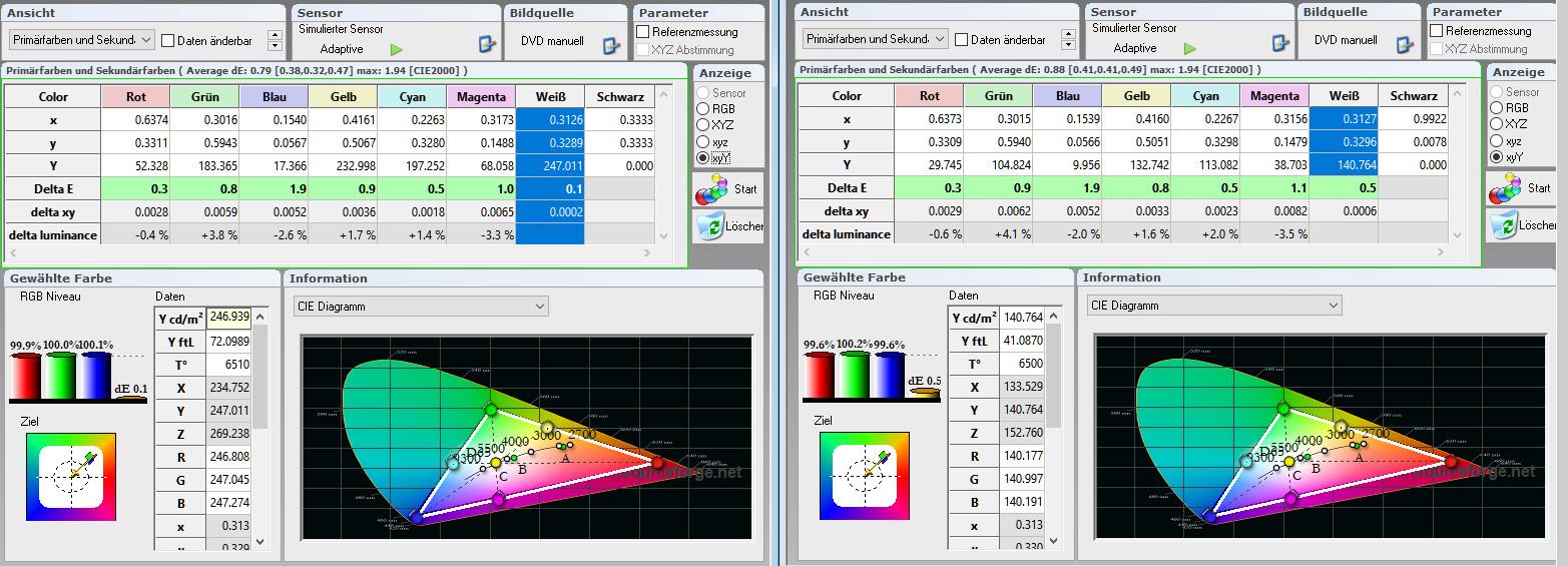 Tabelle: Stewart StudioTek 100 (links) / Stewart Phantom HALR (rechts) Die Delta-E-Werte sind allesamt fast identisch. Abweichungen liegen unter dem Wert (3 Prozent) üblicher Wiederholungsmessungen. Das RGB-Niveau kann als absolut perfekt angesehen werden. Die Abweichung auf dem Stewart StudioTek 100 beträgt im Blau großartige 0,1 %. Rot und Grün werden sogar zu 100 % getroffen. Das habe ich so bei anderen Leinwänden noch nie erlebt. Die Phantom HALR steht dem nicht nach. Sie weicht maximal um 0,4 % von der Vorgabe ab. Das ist absolut sensationell. Hier hat Stewart zwei Leinwände auf Referenzniveau geschaffen!