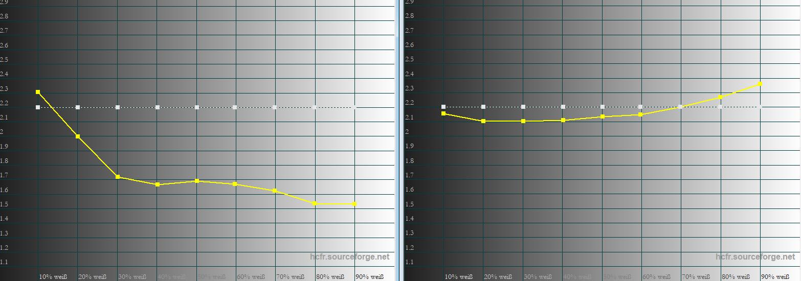 Gamma: Das Gamma beschreibt den Helligkeitsverlauf von Schwarz zu Weiß. Die weiße Linie zeigt den idealen Verlauf mit dem Wert 2.2. Die gelbe Linie belegt, wie der Sony das Gamma darstellt. Im Bildmodus Kino 1 (links) fällt das Gamma massiv ab. Das ist kein Gammadrift, sondern dem aktivierten Kontrastverstärker geschuldet, der Bildbereiche sehr schnell massiv aufhellt. Im Bildmodus Referenz (rechts) gibt es am Gammaverlauf (ohne Kontrastverstärker) mal so gar nichts zu kritteln.