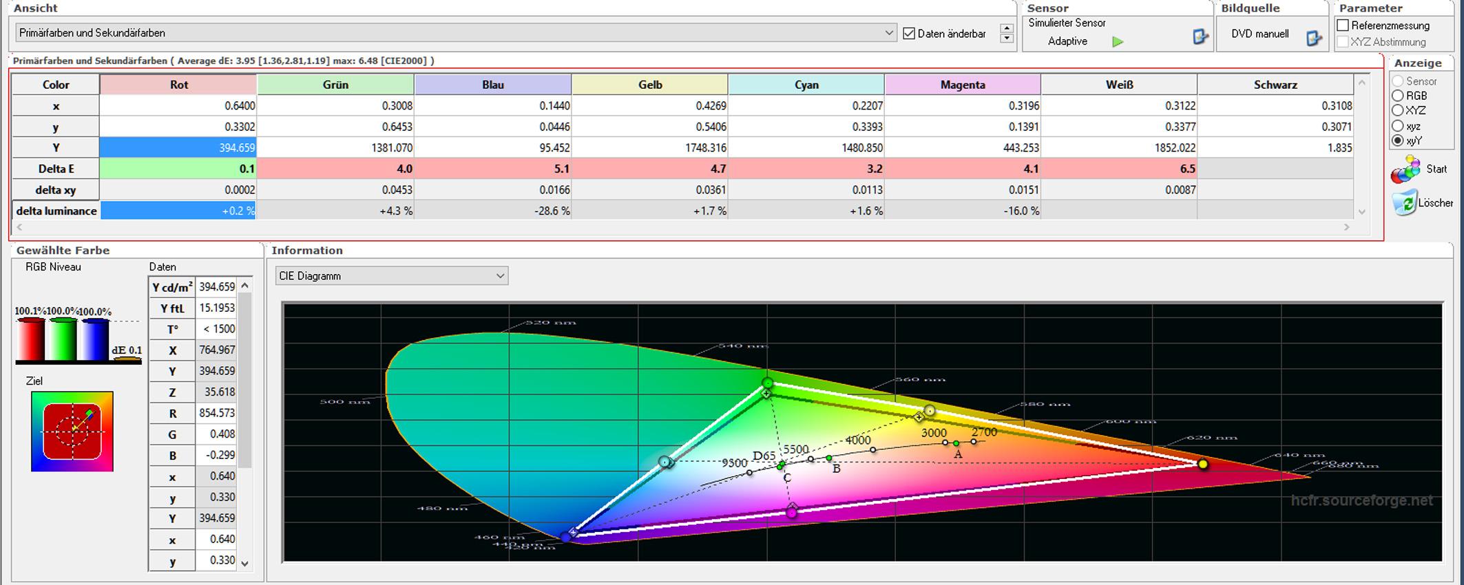14 - Tabelle Farbraum Kalibrierung Rot Y - Luminanz