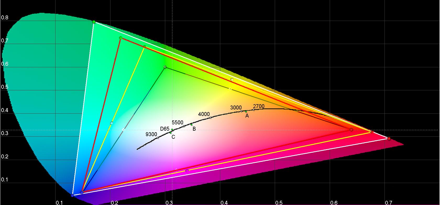 Die bunte Ellipse zeigt das gesamte Farbspektrum, das ein gesundes menschliche Auge wahrnehmen kann. Die Farbigen Dreiecke darin sind typische Farbraummodelle, die für Ultra-High-Definition (Weiß), Adobe RGB (Rot), DCI-Kino (Gelb) und HDTV (Schwarz) verwendet werden.