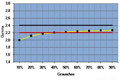Das Diagramm zeigt die Gammakurve Rec.709 für die HDTV-Filmaufnahme (Gelb). Bei 10 IRE ein Gamma 1,6 und bei 20 IRE ein Gamma 1,8 vorsieht. Das korrespondierende Gamma erzielt zu keinem Zeitpunkt die von der Industrie und Testmagazinen genutzten Werte Gamma 2.2 (Grün) oder Gamma 2.4 (Rot).
